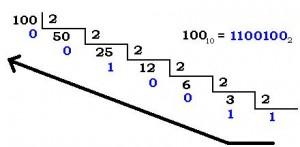 Conversió d'un nombre decimal a binari.